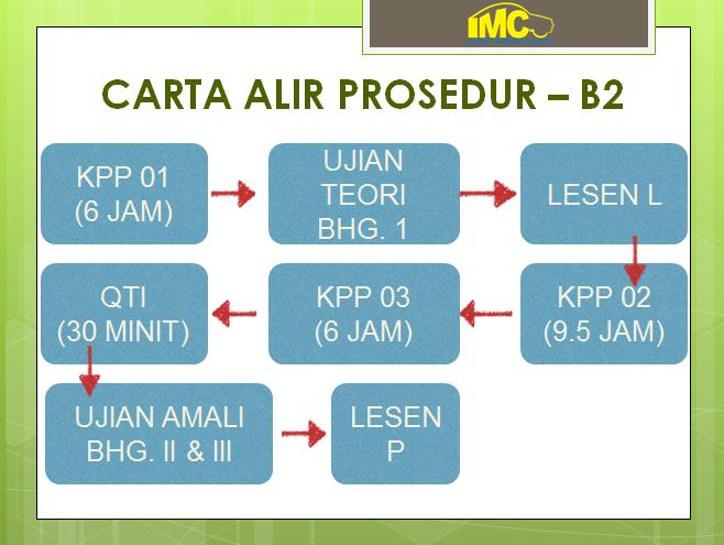 CARTA B2
